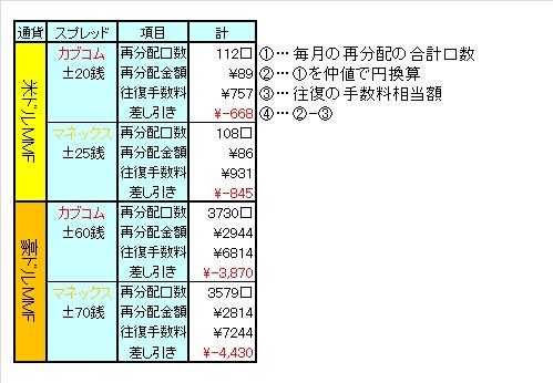 1205MMF再分配 - 3