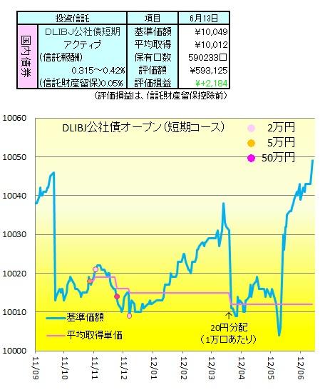 1206公社債
