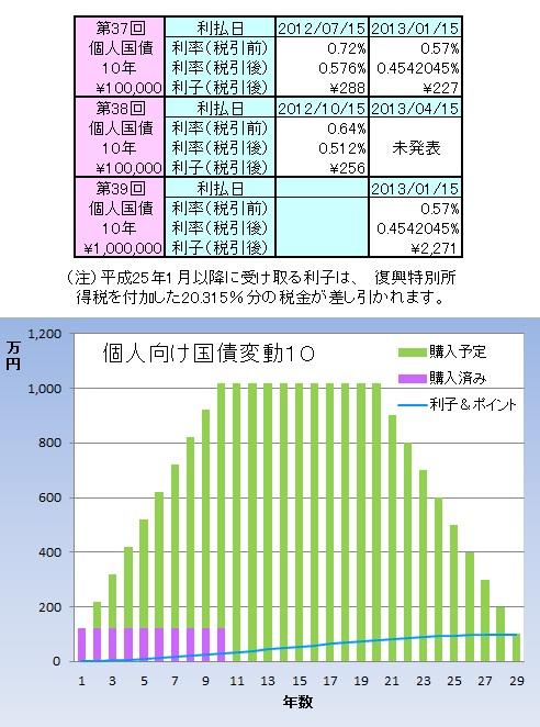 個人グラフ1206
