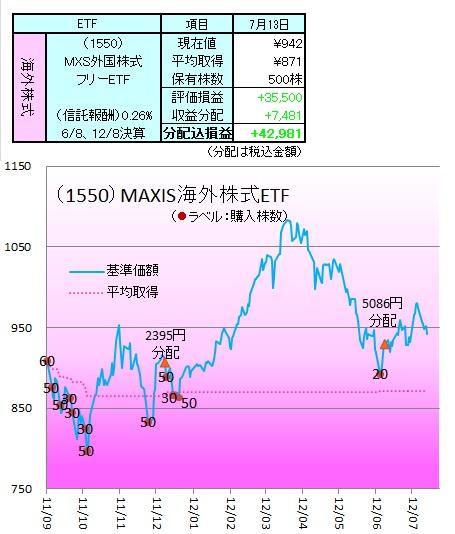 1207外株ETF1