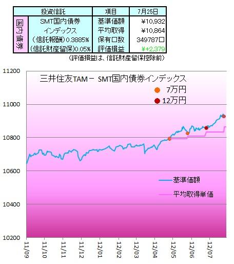 1207国内債券