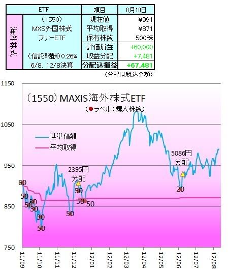 1208外株ETF1