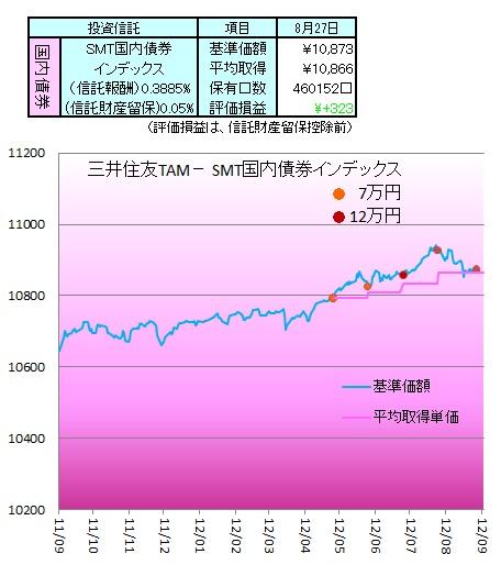 1208国内債券