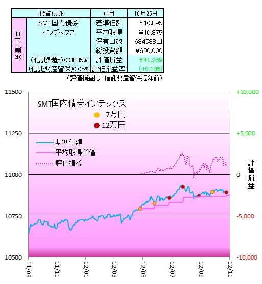 1210国内債券