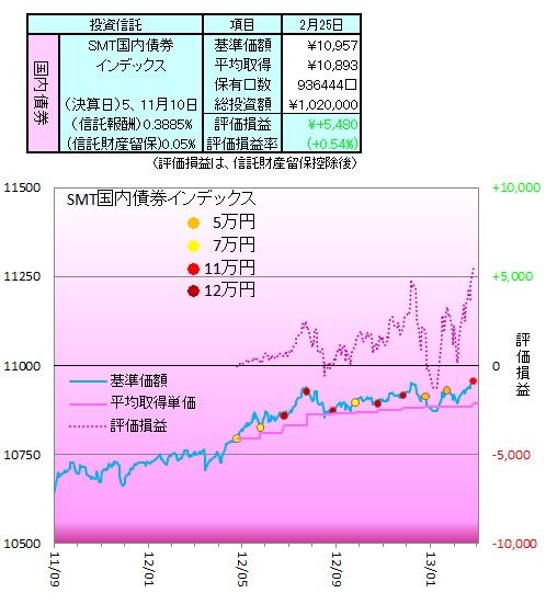 1302国内債券