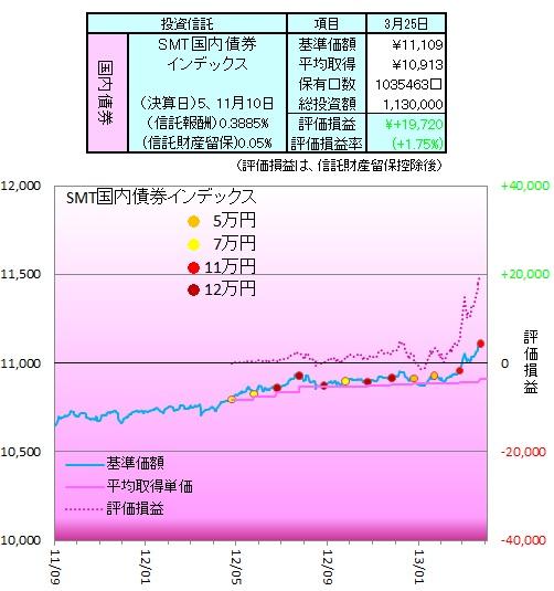 1303国内債券