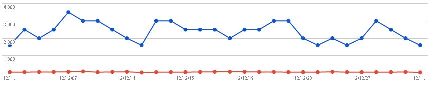 2013/01/02の検索数推移グラフ