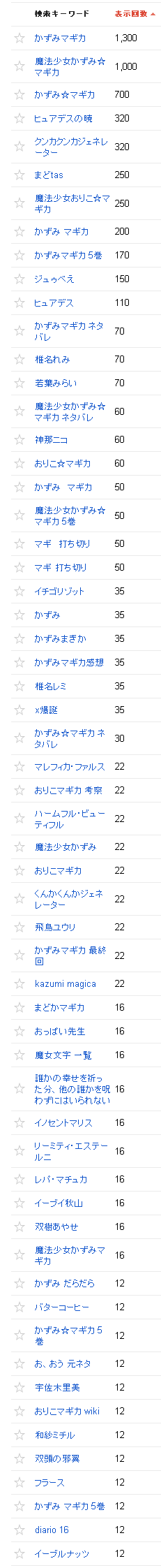 2013/01/02の検索数推移2013/02/02の検索クエリ一覧(ウェブマスターツール)の上位