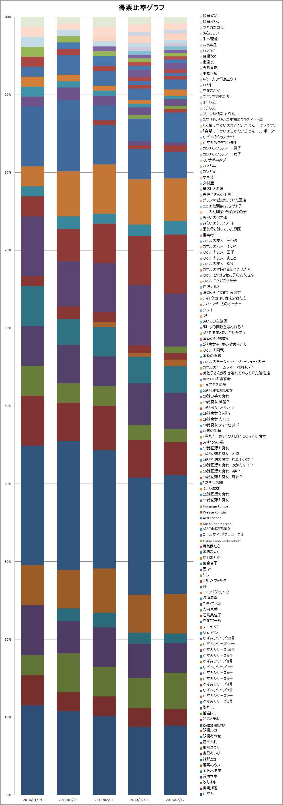 2013/02/19 人気投票 得票率積み上げグラフ 全メンバー