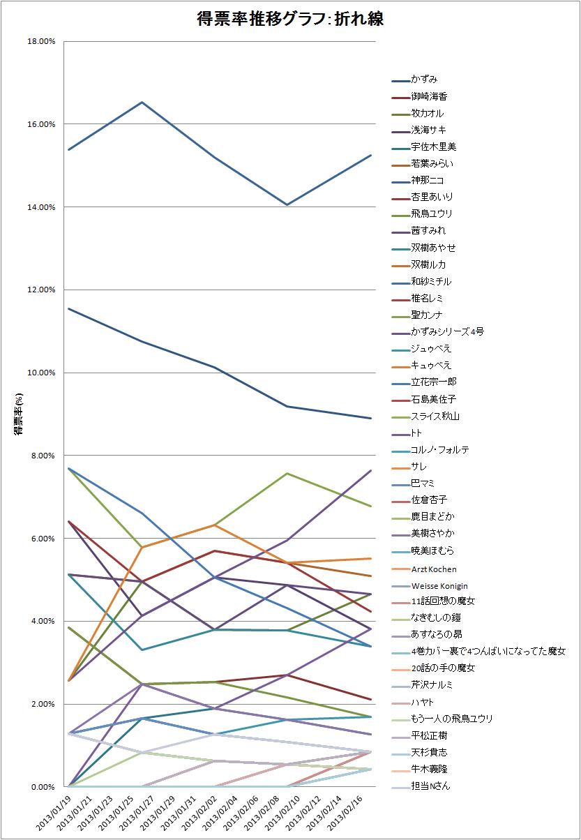 2013/02/19 人気投票 得票率折れ線グラフ