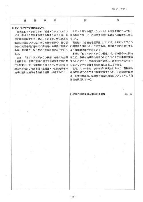 栃木県当初予算および行政推進に関する要望書に対する回答⑩