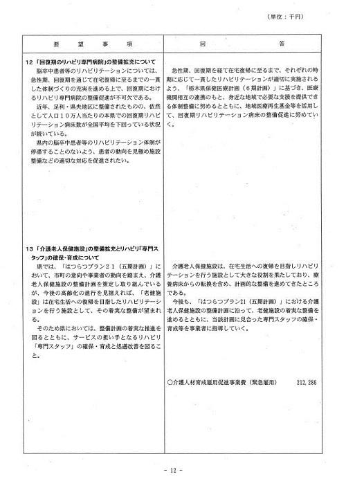 栃木県当初予算および行政推進に関する要望書に対する回答⑬