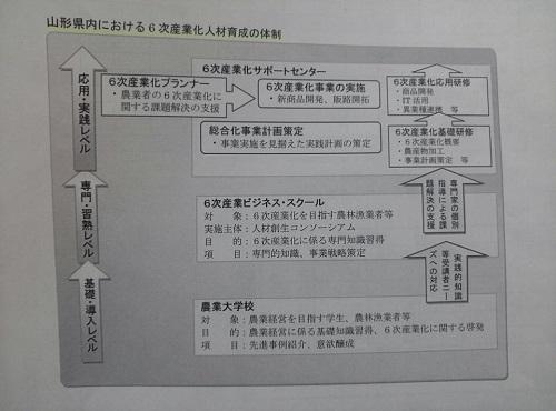 栃木県議会 民主党・無所属クラブ<政務調査>山形県・宮城県2日目⑥